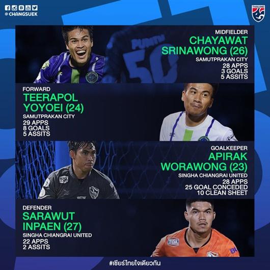 """Danh sách cầu thủ Thái Lan đấu Việt Nam: """"Messi Thái"""" trở lại, xuất hiện 4 tân binh - Ảnh 1"""
