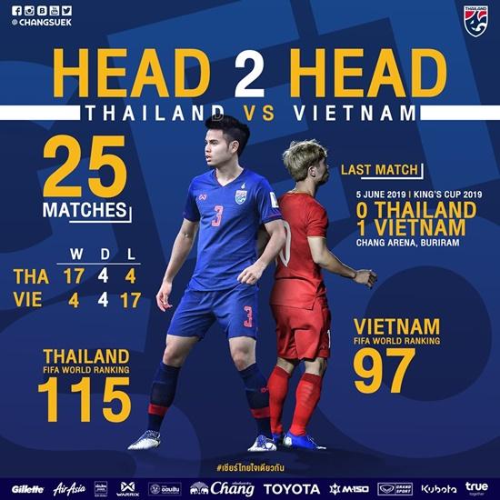 Lịch thi đấu, phát sóng trực tiếp trận Việt Nam - Thái Lan vòng loại World Cup 2022 - Ảnh 1
