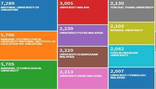 Lần đầu tiên, Việt Nam có trường đại học lọt top 10 trường nghiên cứu xuất sắc nhất ASEAN - Ảnh 1