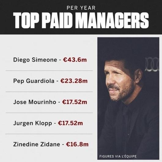 """Tin tức thể thao mới nóng nhất ngày 9/2/2020: Sốc với mức lương """"khủng"""" của HLV Diego Simeone - Ảnh 1"""