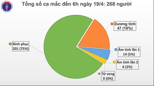Đã 3 ngày Việt Nam không có ca mắc Covid-19, chỉ còn 67 bệnh nhân đang điều trị - Ảnh 1