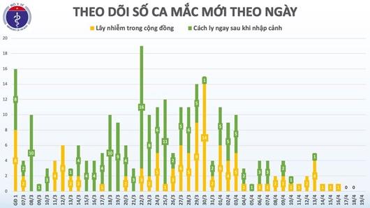 Đã 3 ngày Việt Nam không có ca mắc Covid-19, chỉ còn 67 bệnh nhân đang điều trị - Ảnh 2