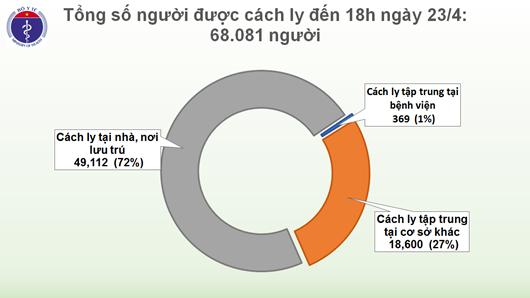 7 buổi chiều liên tiếp không có ca mắc mới Covid-19, chỉ còn 44 ca đang điều trị - Ảnh 3
