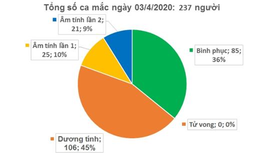 Việt Nam ghi nhận 237 ca nhiễm Covid-19, xuất hiện thêm bệnh nhân ở quán bar Buddha - Ảnh 1
