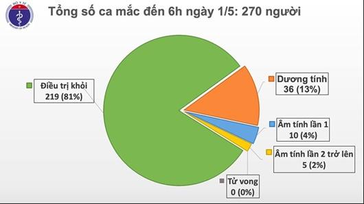 Sáng 1/5, không có ca mắc mới COVID-19, có 15 ca xét nghiệm âm tính từ 1 lần trở lên - Ảnh 1