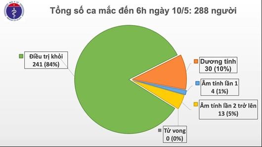 Sáng 10/5, đã 24 ngày không có ca mắc mới COVID-19 ở cộng đồng, chỉ còn 30 ca xét nghiệm dương tính - Ảnh 1