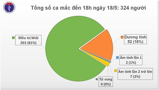 Thêm 4 ca mắc COVID-19 là tiếp viên hàng không Vietnam Airlines và người trở về từ Mỹ, Việt Nam có 324 ca - Ảnh 2