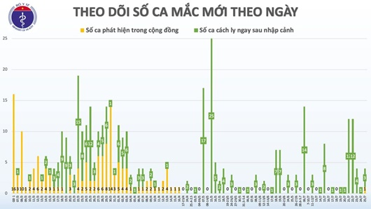 Thêm 2 ca bệnh COVID-19, Việt Nam có 417 ca bệnh - Ảnh 2
