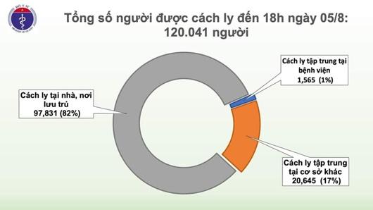 Thêm 41 ca mắc COVID-19, trong đó 40 ca liên quan đến Đà Nẵng, Việt Nam có 713 bệnh nhân - Ảnh 3