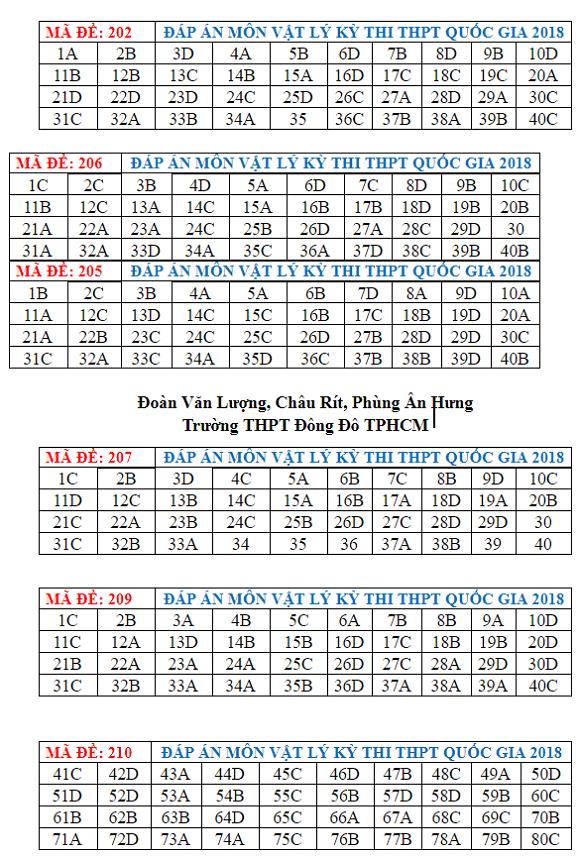 Đáp án, đề thi môn Vật lý tất cả các mã đề thi THPT quốc gia 2018 - Ảnh 1