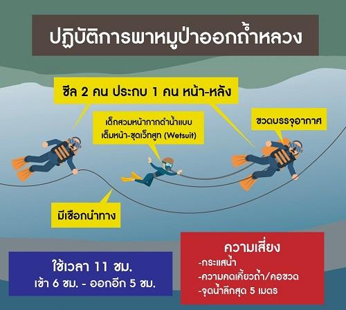 4 cầu thủ nhí Thái Lan đầu tiên được đưa ra khỏi hang, cứu hộ đợt tiếp theo trong 10 giờ nữa - Ảnh 1