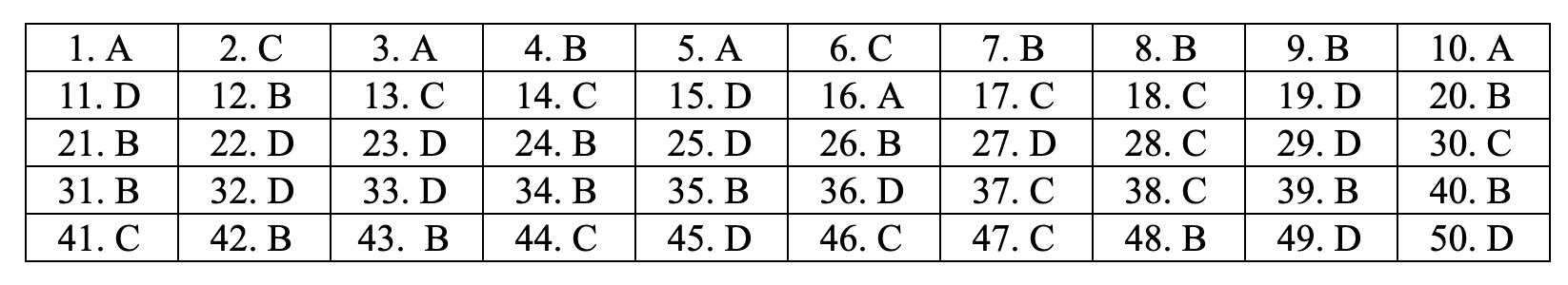 Đáp án môn Toán tất cả các mã đề THPT quốc gia 2019 chuẩn nhất, chính xác nhất (đầy đủ) - Ảnh 6