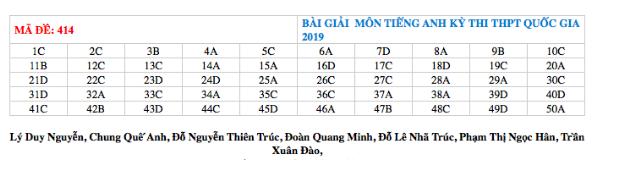 Đáp án tham khảo môn tiếng Anh tất cả các mã đề THPT quốc gia 2019 chuẩn nhất  - Ảnh 12