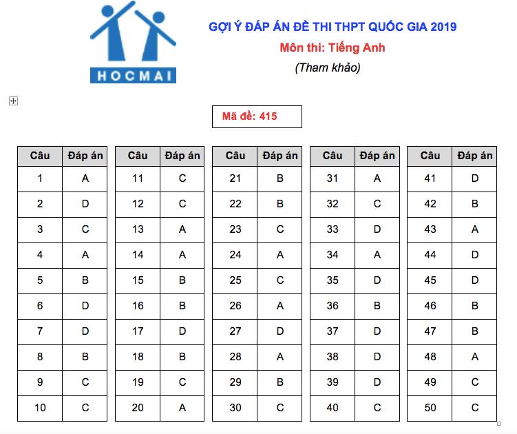 Đáp án tham khảo môn tiếng Anh tất cả các mã đề THPT quốc gia 2019 chuẩn nhất  - Ảnh 13