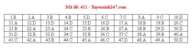 Đáp án đề thi môn tiếng Anh mã đề 411 THPT quốc gia 2019 chuẩn nhất, nhanh nhất - Ảnh 1