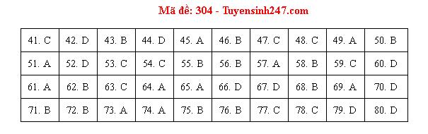 Đáp án đề thi môn Địa lý THPT quốc gia mã đề 304 chuẩn nhất, chính xác nhất - Ảnh 1