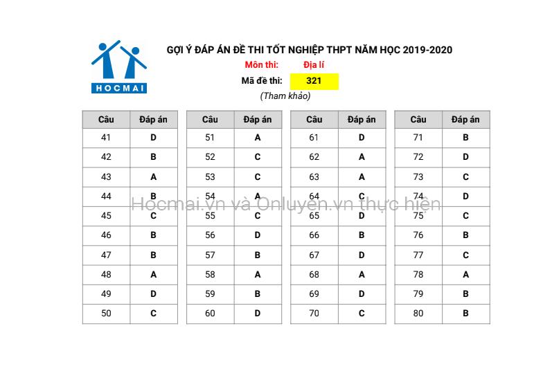 Đáp án, đề thi môn Địa lý mã đề 321 tốt nghiệp THPT 2020 chuẩn nhất, chính xác nhất - Ảnh 1