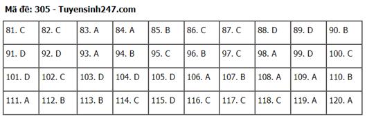 Gợi ý đáp án môn GDCD mã đề 304 - 305 - 306 tốt nghiệp THPT 2020 chuẩn nhất, chính xác nhất - Ảnh 1