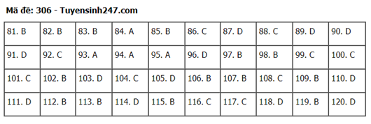 Đáp án, đề thi môn GDCD mã đề 306 tốt nghiệp THPT 2020 chuẩn nhất, chính xác nhất  - Ảnh 1