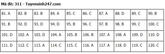 Đáp án, đề thi môn GDCD mã đề 311 tốt nghiệp THPT 2020 chuẩn nhất, chính xác nhất - Ảnh 1