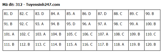 Đáp án, đề thi môn GDCD mã đề 312 tốt nghiệp THPT 2020 chuẩn nhất, chính xác nhất - Ảnh 1