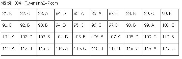 Đáp án, đề thi môn GDCD mã đề 304 tốt nghiệp THPT 2020 chuẩn nhất, chính xác nhất  - Ảnh 1