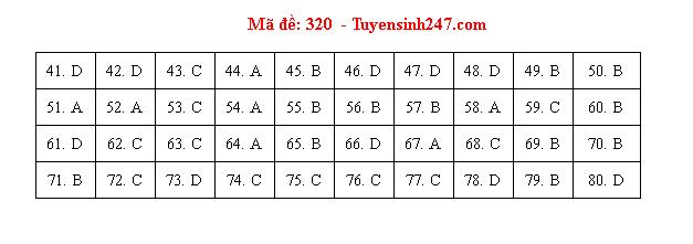 Đáp án, đề thi môn Địa lý mã đề 320 tốt nghiệp THPT 2020 chuẩn nhất, chính xác nhất - Ảnh 1