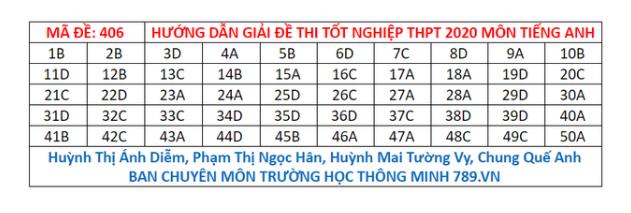 Tham khảo đáp án môn tiếng Anh 24 mã đề tốt nghiệp THPT 2020 chuẩn nhất, chính xác nhất - Ảnh 6