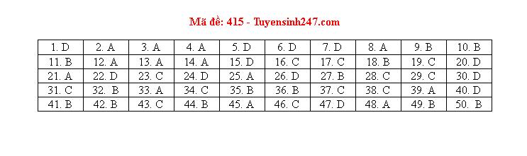 Tham khảo đáp án môn tiếng Anh 24 mã đề tốt nghiệp THPT 2020 chuẩn nhất, chính xác nhất - Ảnh 15