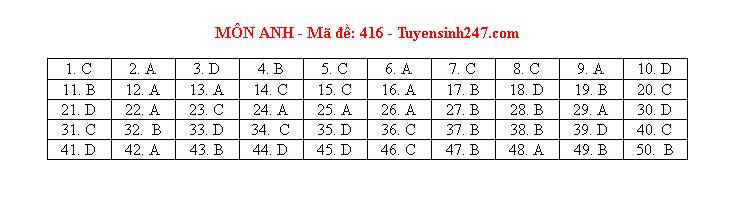 Đáp án, đề thi môn tiếng Anh mã đề 416 tốt nghiệp THPT 2020 chuẩn nhất, chính xác nhất - Ảnh 1