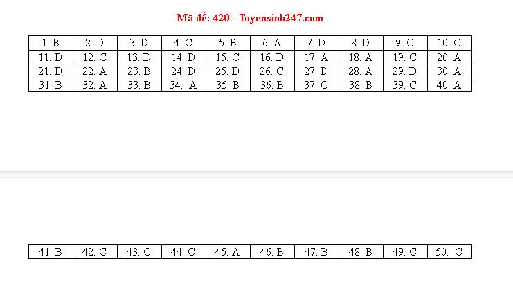 Gợi ý đáp án môn tiếng Anh mã đề 419-420-421 tốt nghiệp THPT 2020  - Ảnh 2