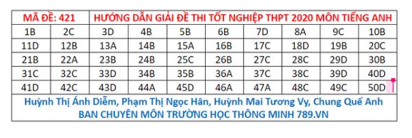 Gợi ý đáp án môn tiếng Anh mã đề 419-420-421 tốt nghiệp THPT 2020  - Ảnh 3