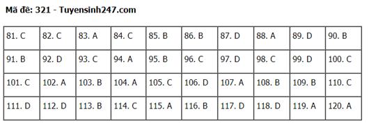 Đáp án, đề thi môn GDCD mã đề 321 tốt nghiệp THPT 2020 chuẩn nhất, chính xác nhất - Ảnh 1