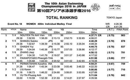 Ánh Viên đoạt huy chương vàng, phá  kỷ lục giải vô địch châu Á - Ảnh 1
