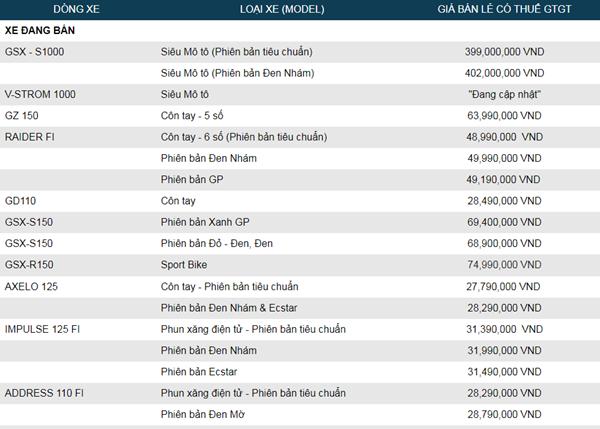 Bảng giá xe Suzuki mới nhất tháng 11 tại Việt Nam - Ảnh 2