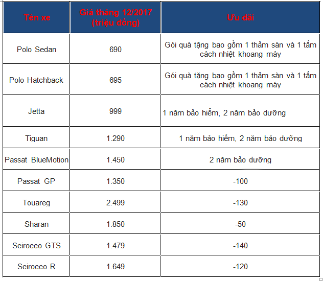 Bảng giá ô tô Volkswagen mới nhất tháng 12: Giảm sâu 140 triệu đồng - Ảnh 1