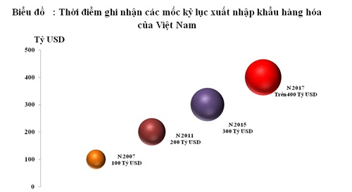 Kỷ lục mới của Việt Nam: Xuất nhập khẩu cán mốc 400 tỷ USD - Ảnh 1