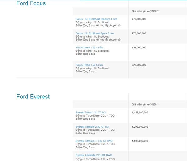 Bảng giá xe Ford mới nhất tháng 12 tại Việt Nam - Ảnh 2