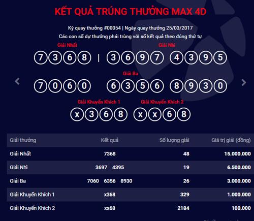 Kết quả xổ số điện toán Vietlott ngày 25/3: 48 người trúng giải nhất MAX 4D - Ảnh 1