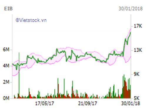 """Hậu """"245 tỷ bốc hơi"""": Cổ phiếu Eximbank rớt thảm, vua tôm Minh Phú trở lại đường đua - Ảnh 1"""
