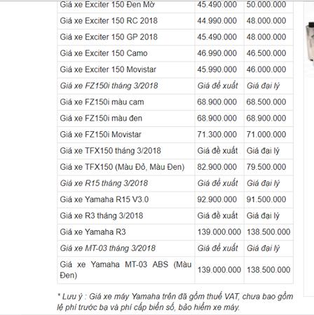Bảng giá xe Yamaha tháng 3/2018 mới nhất tại Việt Nam - Ảnh 4