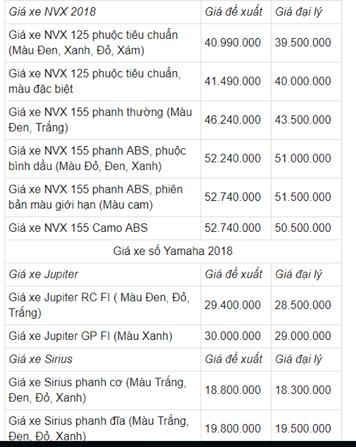 Bảng giá xe Yamaha mới nhất tháng 4/2018 - Ảnh 2