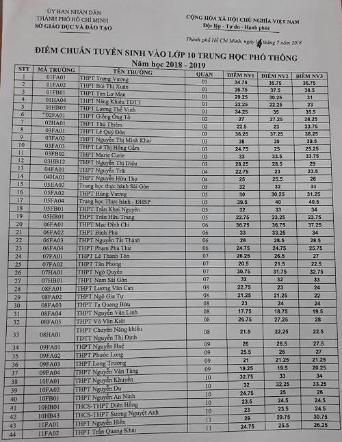 Điểm chuẩn chi tiết vào lớp 10 tất cả các trường THPT tại TP. Hồ Chí Minh - Ảnh 1