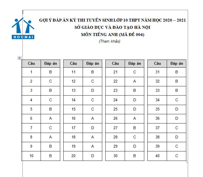 Đáp án, đề thi môn tiếng Anh vào lớp 10 mã đề 004 tại Hà Nội chuẩn nhất, nhanh nhất - Ảnh 1