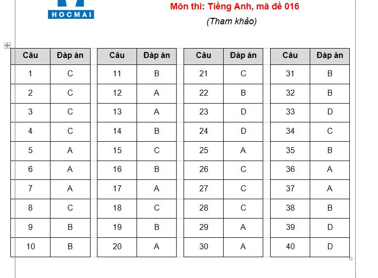 Đáp án, đề thi môn tiếng Anh vào lớp 10 mã đề 016 tại Hà Nội chuẩn nhất, nhanh nhất - Ảnh 1