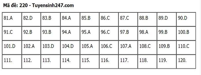 Gợi ý đáp án môn Sinh học mã đề 219-220-221 tốt nghiệp THPT 2020  - Ảnh 1