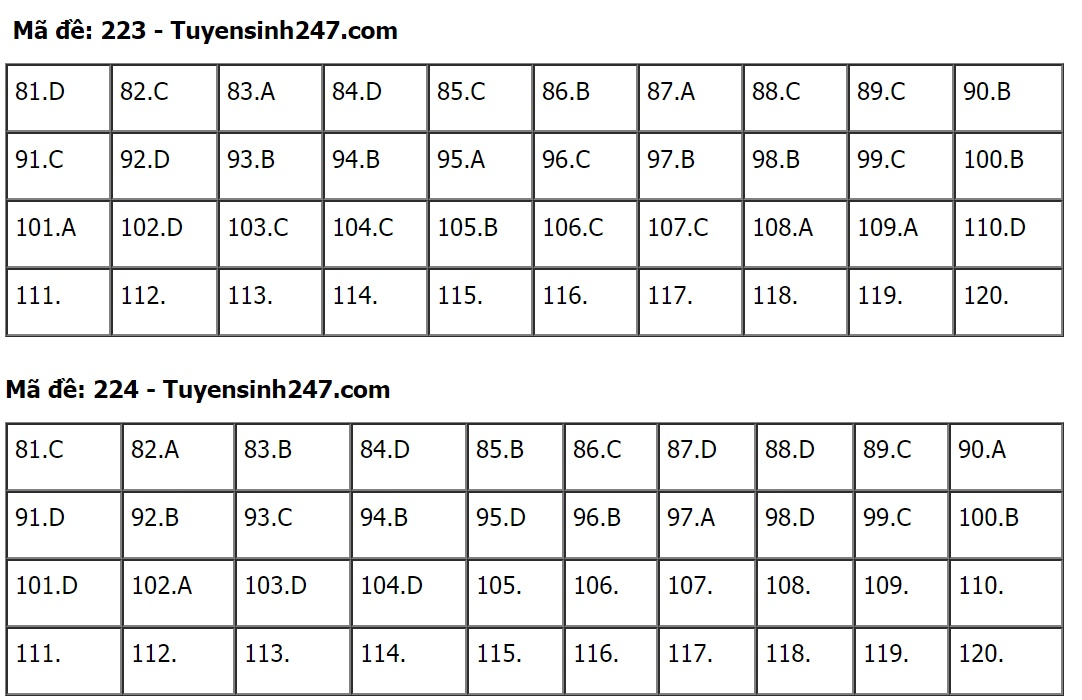 Gợi ý đáp án môn Sinh học mã đề 222-223-224 tốt nghiệp THPT 2020  - Ảnh 2