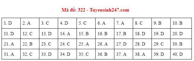 Đáp án, đề thi môn Lịch sử mã đề 322 tốt nghiệp THPT năm 2020 chuẩn nhất, chính xác nhất - Ảnh 1