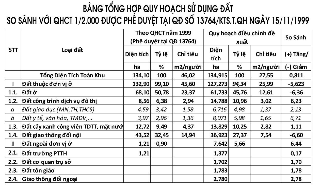 Điều chỉnh quy hoạch 1/2000 Khu đô thị An Phú – An Khánh: Người dân – Doanh nghiệp – Nhà nước đều có lợi - Ảnh 2
