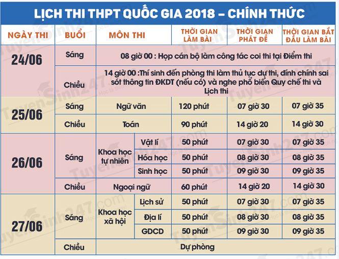 Nhiều thay đổi trong việc phát đề, thu bài thi THPT quốc gia 2018 - Ảnh 2